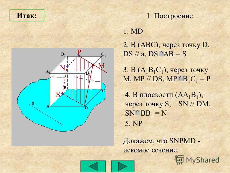 A A1A1 B1B1 C1C1 D1D1 D C B P M Докажем, что SNPMD - искомое сечение. S N Итак: 1. Построение. 1. MD 2. В (ABC), через точку D, DS // a, DS AB = S 3. В (A 1 B 1 C 1 ), через точку M, MP // DS, MP B 1 C 1 = P 4. В плоскости (AA 1 B 1 ), через точку S,