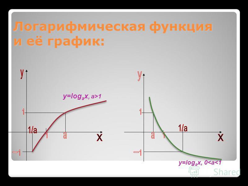 Логарифмическая функция и её график: y=log a x, 0<a<1 y=log a x, a>1