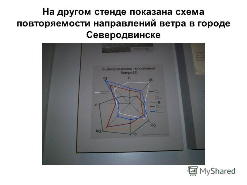 На другом стенде показана схема повторяемости направлений ветра в городе Северодвинске