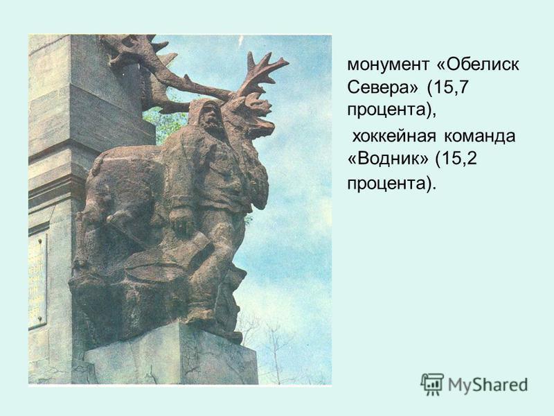 монумент «Обелиск Севера» (15,7 процента), хоккейная команда «Водник» (15,2 процента).