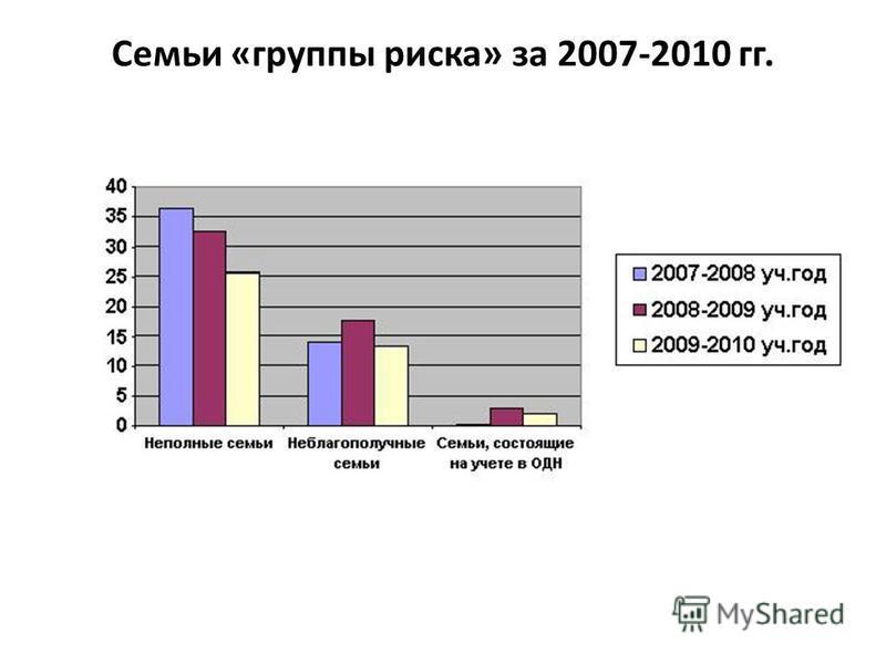 Семьи «группы риска» за 2007-2010 гг.