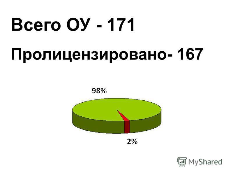 Всего ОУ - 171 Пролицензировано- 167