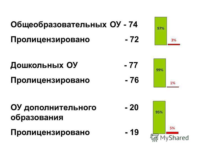 Общеобразовательных ОУ - 74 Пролицензировано - 72 Дошкольных ОУ - 77 Пролицензировано - 76 ОУ дополнительного - 20 образования Пролицензировано - 19