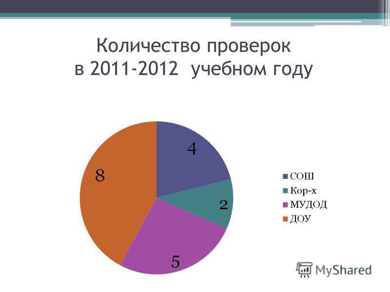 Количество проверок в 2011-2012 учебном году