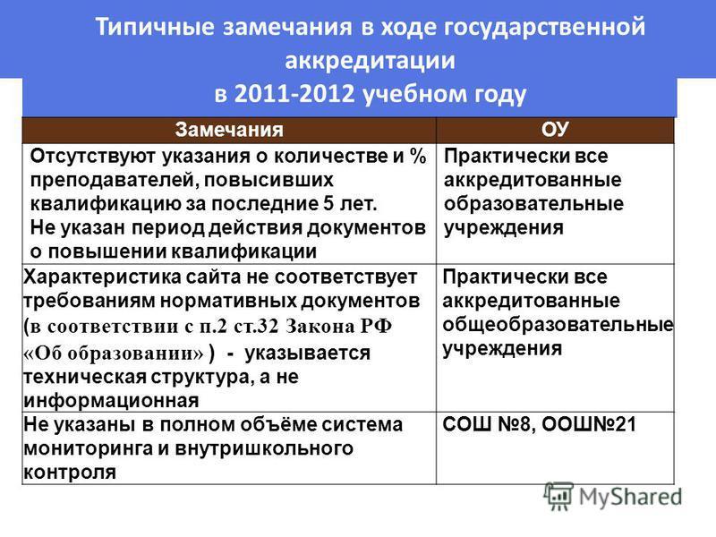 9 Типичные замечания в ходе государственной аккредитации в 2011-2012 учебном году ЗамечанияОУ Отсутствуют указания о количестве и % преподавателей, повысивших квалификацию за последние 5 лет. Не указан период действия документов о повышении квалифика