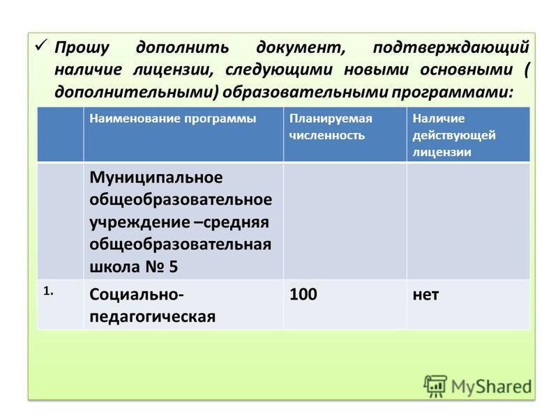Прошу дополнить документ, подтверждающий наличие лицензии, следующими новыми основными ( дополнительными) образовательными программами: Наименование программы Планируемая численность Наличие действующей лицензии Муниципальное общеобразовательное учре