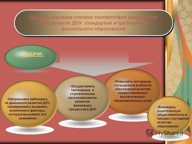 Цель: Выявление степени соответствия результатов деятельности ДОУ стандартам и требованиям дошкольного образования Цель: Выявление степени соответствия результатов деятельности ДОУ стандартам и требованиям дошкольного образования Задачи: Непрерывно н