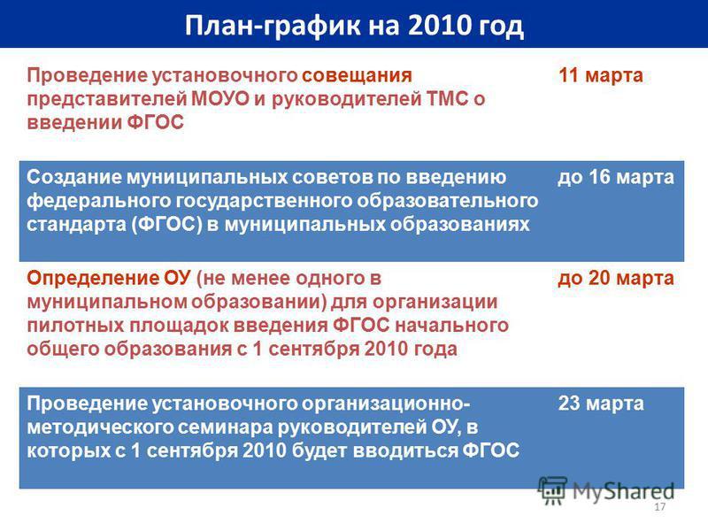 17 План-график на 2010 год Проведение установочного совещания представителей МОУО и руководителей ТМС о введении ФГОС 11 марта Создание муниципальных советов по введению федерального государственного образовательного стандарта (ФГОС) в муниципальных