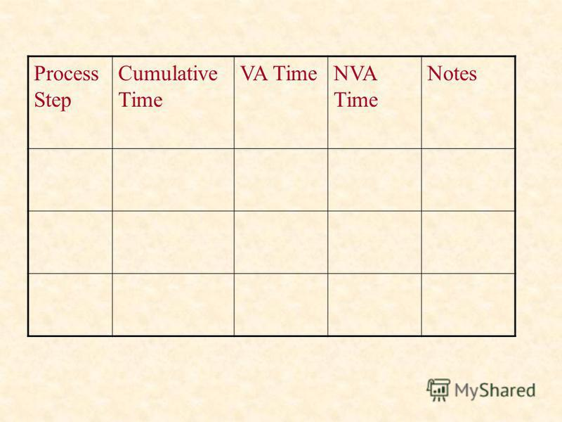 Process Step Cumulative Time VA TimeNVA Time Notes