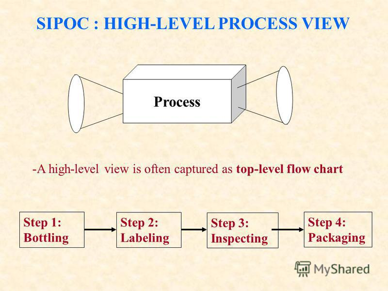 SIPOC : HIGH-LEVEL PROCESS VIEW Process -A high-level view is often captured as top-level flow chart Step 1: Bottling Step 2: Labeling Step 3: Inspecting Step 4: Packaging