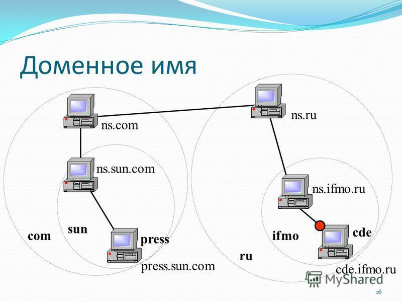 sun ru ifmo cde.ifmo.ru ns.ifmo.ru ns.ru ns.com com ns.sun.com press.sun.com cde press Доменное имя 16