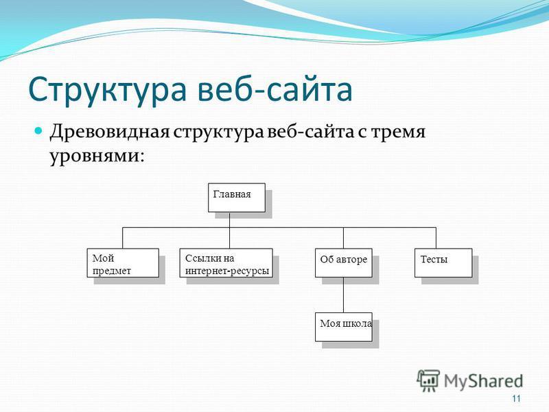 Структура веб-сайта Древовидная структура веб-сайта с тремя уровнями: Главная Мой предмет Ссылки на интернет-ресурсы Об авторе Тесты Моя школа 11