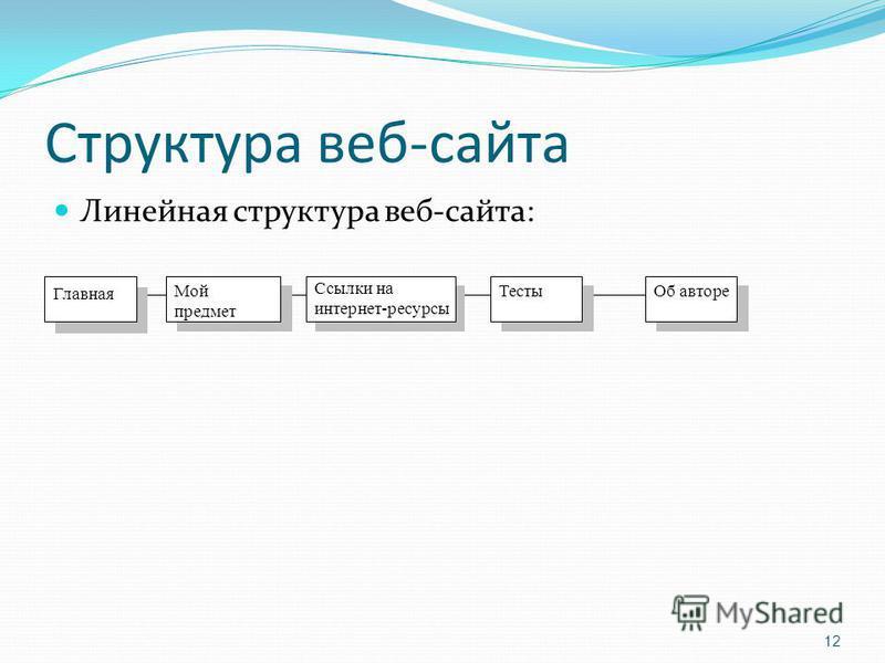 Структура веб-сайта Линейная структура веб-сайта: Главная Мой предмет Ссылки на интернет-ресурсы Об авторе Тесты 12