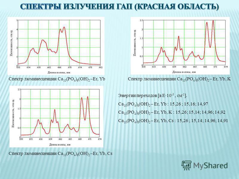 Спектр люминесценции Ca 10 (PO 4 ) 6 (OH) 2 –Er, Yb Спектр люминесценции Ca 10 (PO 4 ) 6 (OH) 2 – Er, Yb, K Спектр люминесценции Ca 10 (PO 4 ) 6 (OH) 2 –Er, Yb, Cs Энергии переходов [в E·10 -3, см -1 ]. Ca 10 (PO 4 ) 6 (OH) 2 – Er, Yb : 15,26 ; 15,16