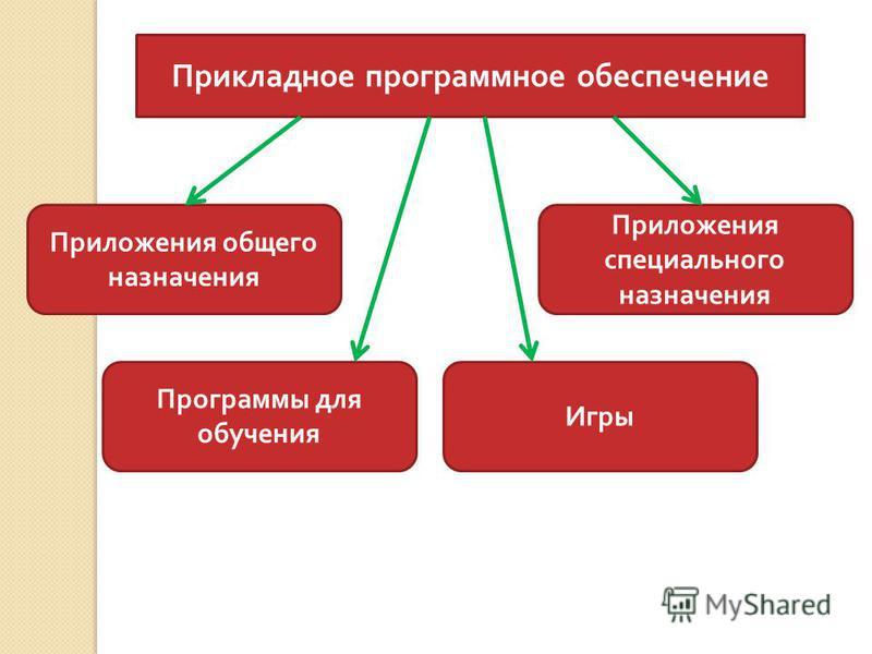 Прикладное программное обеспечение Приложения общего назначения Приложения специального назначения Программы для обучения Игры