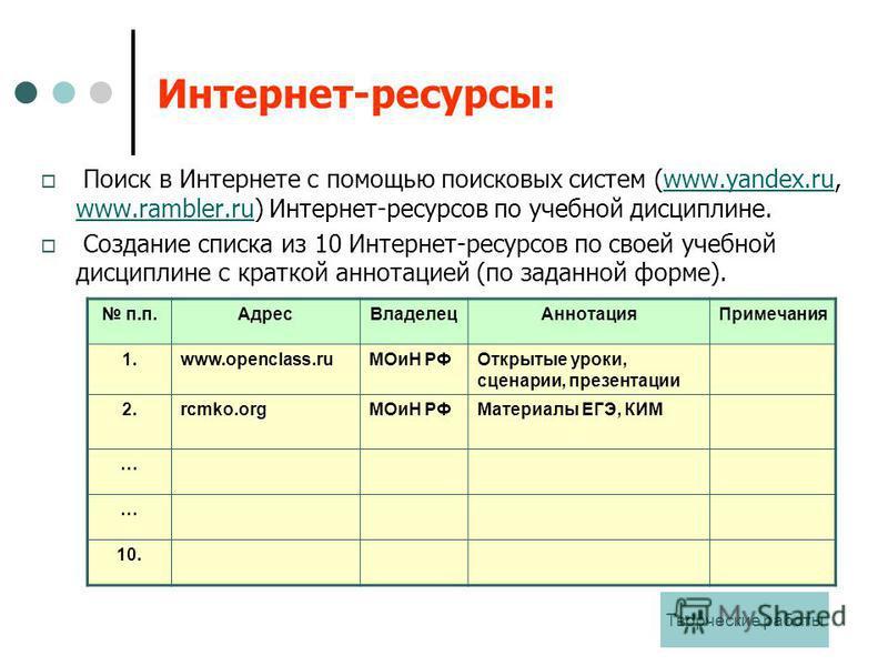 Интернет-ресурсы: Поиск в Интернете с помощью поисковых систем (www.yandex.ru, www.rambler.ru) Интернет-ресурсов по учебной дисциплине.www.yandex.ru www.rambler.ru Создание списка из 10 Интернет-ресурсов по своей учебной дисциплине с краткой аннотаци