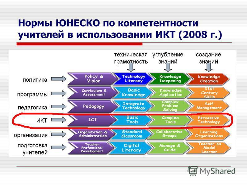 Нормы ЮНЕСКО по компетентности учителей в использовании ИКТ (2008 г.)