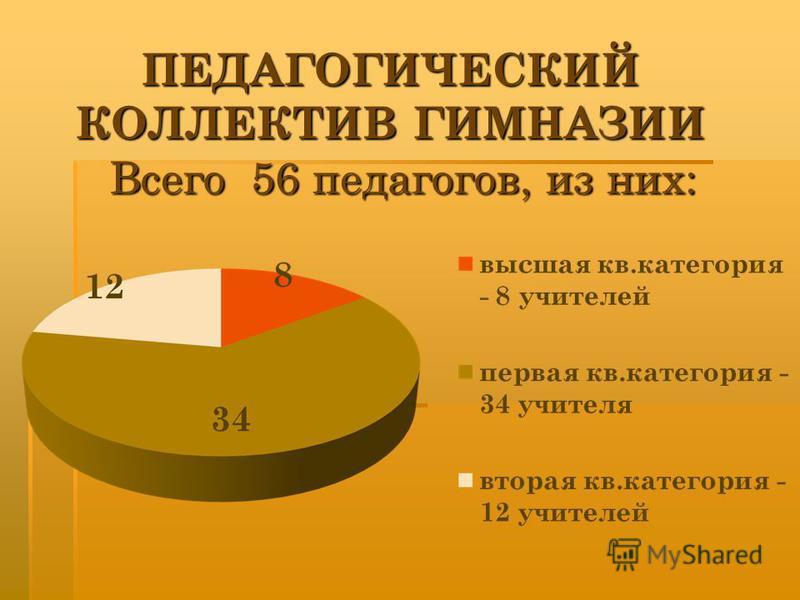 ПЕДАГОГИЧЕСКИЙ КОЛЛЕКТИВ ГИМНАЗИИ Всего 56 педагогов, из них: