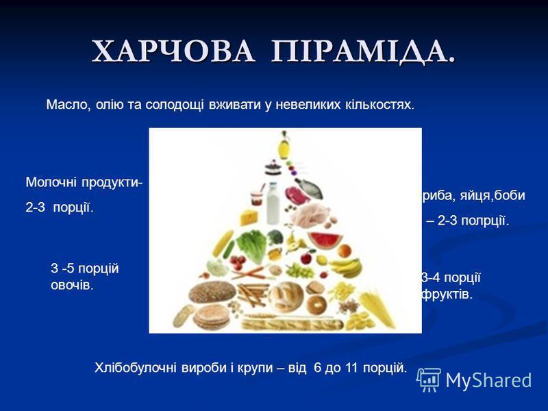 ХАРЧОВА ПІРАМІДА. Масло, олію та солодощі вживати у невеликих кількостях. Молочні продукти- 2-3 порції. М ясо, риба, яйця,боби і горіхи – 2-3 полрції. 3 -5 порцій овочів. 3-4 порції фруктів. Хлібобулочні вироби і крупи – від 6 до 11 порцій.