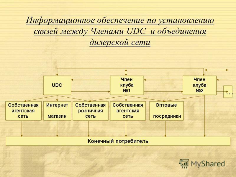 Термины и определения «UDC» - Украинский дисконтный клуб; «Карточка UDC» - пластиковая карточка с нанесенным на ней логотипом UDC и предоставляющая, какую либо услугу Члена UDC потребителю и в дальнейшем являющаяся дисконтной, либо несет в себе други