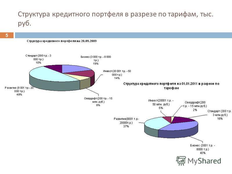 5 Структура кредитного портфеля в разрезе по тарифам, тыс. руб.