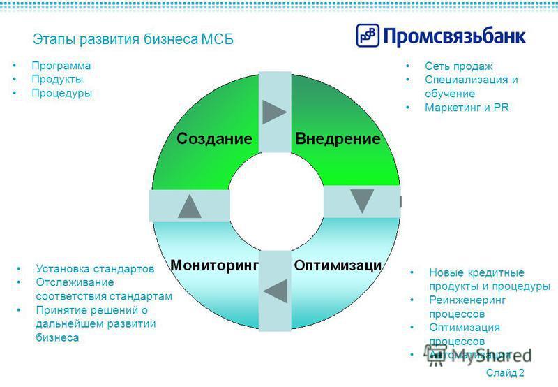 Слайд 2 Этапы развития бизнеса МСБ Программа Продукты Процедуры Сеть продаж Специализация и обучение Маркетинг и PR Установка стандартов Отслеживание соответствия стандартам Принятие решений о дальнейшем развитии бизнеса Новые кредитные продукты и пр