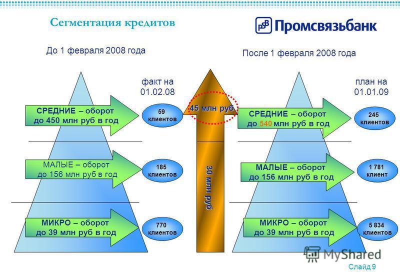Слайд 9 Сегментация кредитов МИКРО – оборот до 39 млн руб в год МАЛЫЕ – оборот до 156 млн руб в год СРЕДНИЕ – оборот до 450 млн руб в год 45 млн руб 30 млн руб До 1 февраля 2008 года После 1 февраля 2008 года МИКРО – оборот до 39 млн руб в год МАЛЫЕ