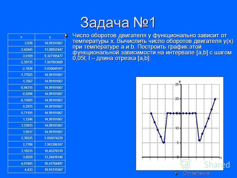Задача 1 Число оборотов двигателя y функционально зависит от температуры x. Вычислить число оборотов двигателя y(x) при температуре a и b. Построить график этой функциональной зависимости на интервале [a,b] с шагом 0,05l; l – длина отрезка [a,b]. xy