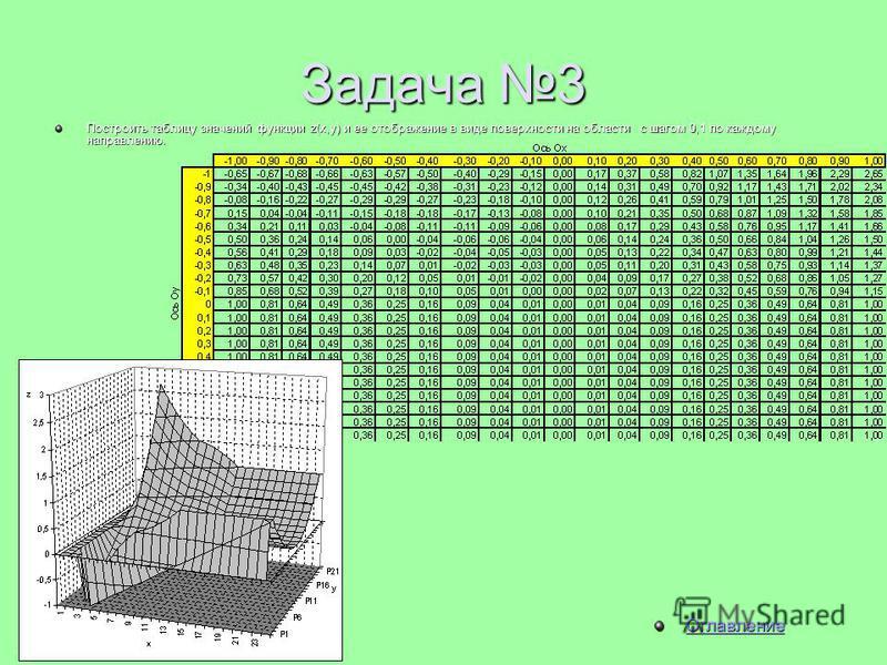 Задача 3 Построить таблицу значений функции z(x,y) и ее отображение в виде поверхности на области с шагом 0,1 по каждому направлению. Оглавление