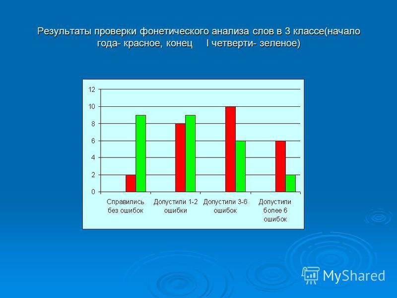 Результаты проверки фонетического анализа слов в 3 классе(начало года- красное, конец I четверти- зеленое)