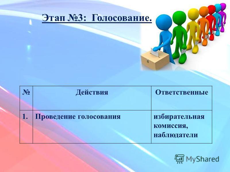 Действия Ответственные 1. Проведение голосования избирательная комиссия, наблюдатели Этап 3: Голосование.