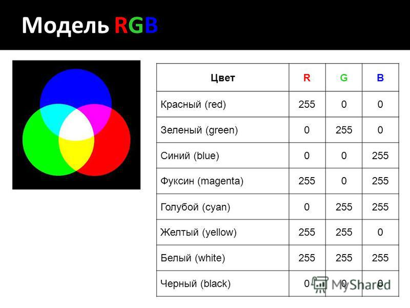 Модель RGB ЦветRGB Красный (red)25500 Зеленый (green)02550 Синий (blue)00255 Фуксин (magenta)2550 Голубой (cyan)0255 Желтый (yellow)255 0 Белый (white)255 Черный (black)000