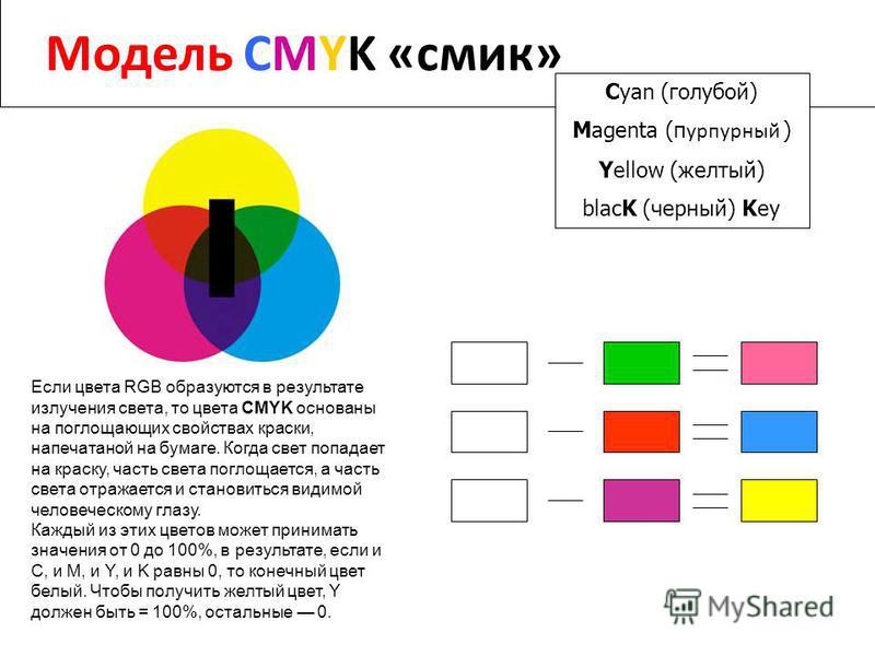 Модель CMYK «смик» Cyan (голубой) Magenta (пурпурный ) Yellow (желтый) blacK (черный) Key Если цвета RGB образуются в результате излучения света, то цвета CMYK основаны на поглощающих свойствах краски, напечатанной на бумаге. Когда свет попадает на к