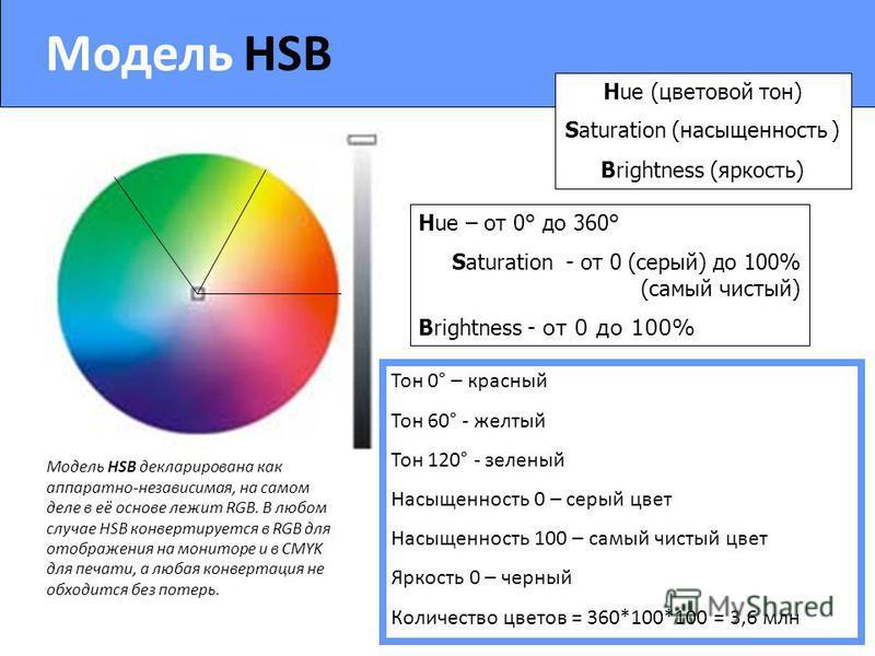 Модель HSB Hue (цветовой тон) Saturation (насыщенность ) Brightness (яркость) Модель HSB декларирована как аппаратно-независимая, на самом деле в её основе лежит RGB. В любом случае HSB конвертируется в RGB для отображения на мониторе и в CMYK для пе