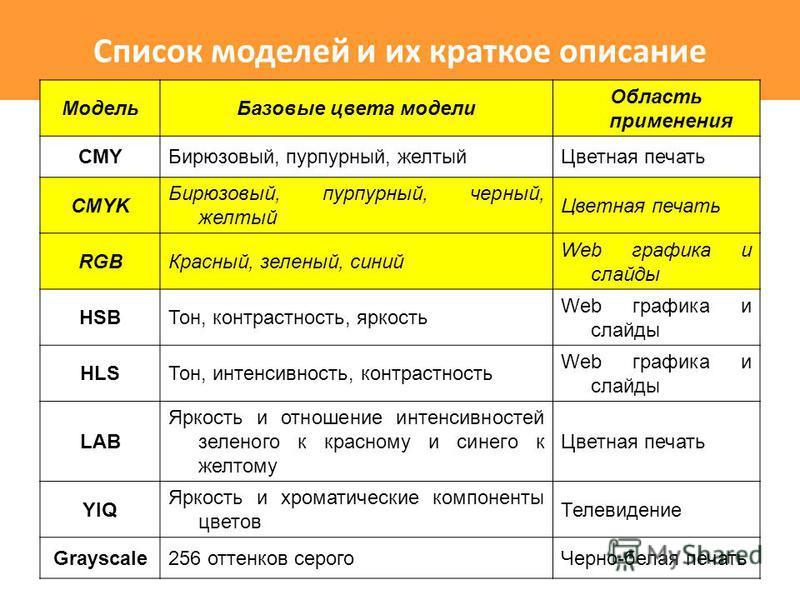Список моделей и их краткое описание Модель Базовые цвета модели Область применения CMYБирюзовый, пурпурный, желтый Цветная печать CMYK Бирюзовый, пурпурный, черный, желтый Цветная печать RGBКрасный, зеленый, синий Web графика и слайды HSBТон, контра