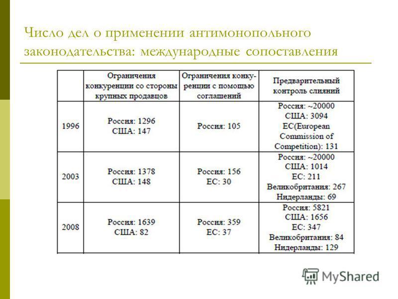 Число дел о применении антимонопольного законодательства: международные сопоставления