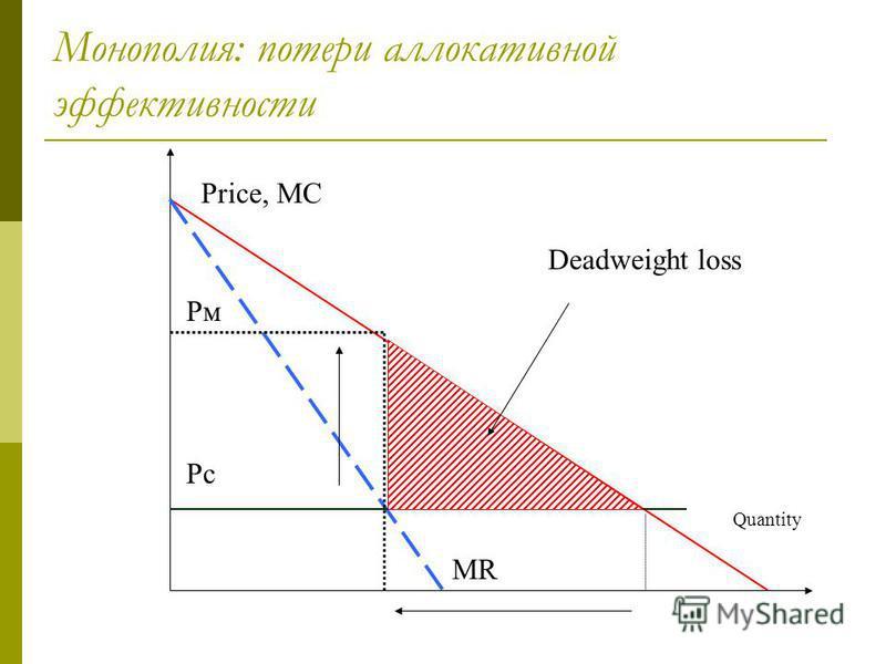 Монополия: потери аллокативной эффективности 6 Price, МС Quantity Deadweight loss Рм Рс МR