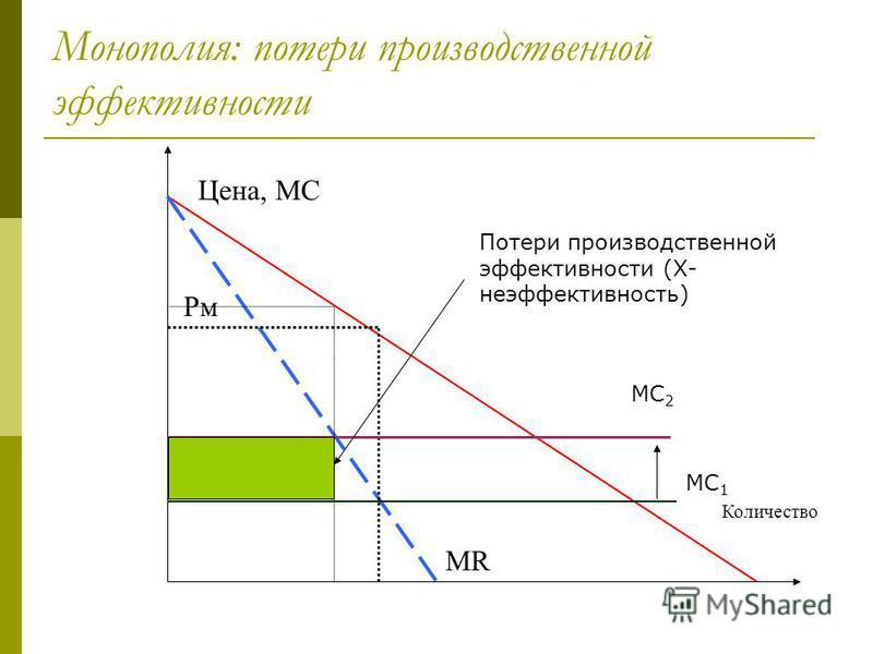 Монополия: потери производственной эффективности 7 Цена, МС Количество Рм Рс МR МС 1 МС 2 Потери производственной эффективности (Х- неэффективность)