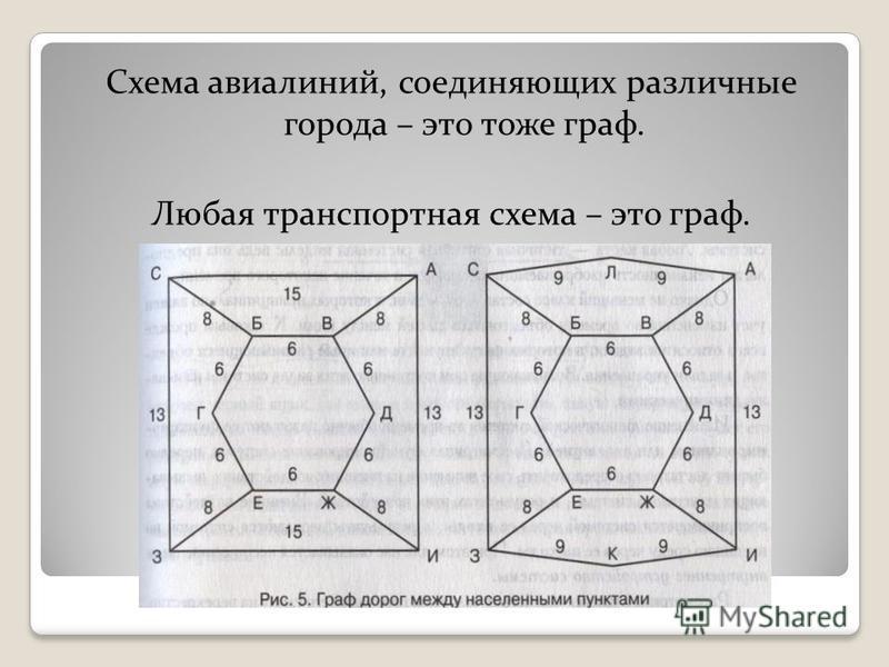 Схема авиалиний, соединяющих различные города – это тоже граф. Любая транспортная схема – это граф.