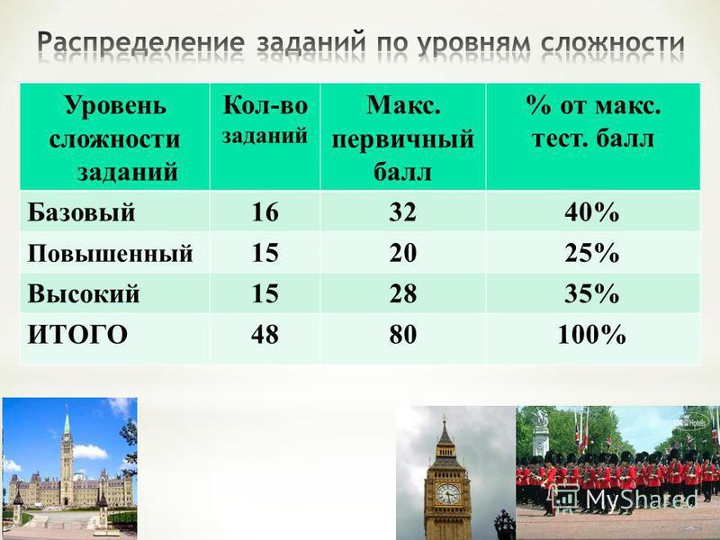 Уровень сложности заданий Кол-во заданий Макс. первичный балл % от макс. тест. балл Базовый 163240% Повышенный 152025% Высокий 152835% ИТОГО4880100%