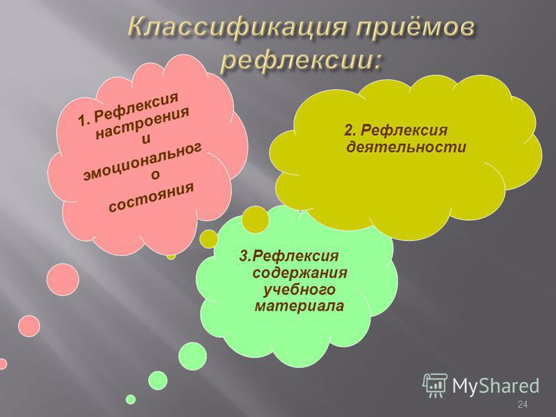 24 3. Рефлексия содержания учебного материала 2. Рефлексия деятельности 1. Рефлексия настроения и эмоционального состояния