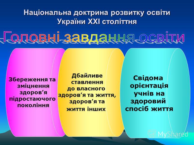Національна доктрина розвитку освіти України ХХІ століттня Збереження та зміцнення здоровя підростаючого покоління Дбайливе ставлення до власного здоровя та життя, здоровя та життя інших Свідома орієнтація учнів на здоровий спосіб життя
