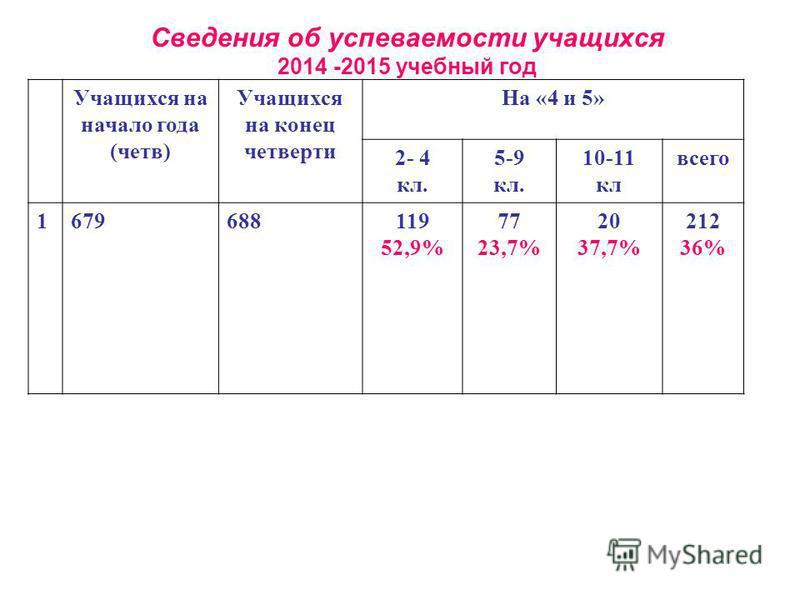 Сведения об успеваемости учатихся 2014 -2015 учебный год Учащихся на начало года (четв) Учащихся на конец четверти На «4 и 5» 2- 4 кл. 5-9 кл. 10-11 кл всего 1679688119 52,9% 77 23,7% 20 37,7% 212 36%