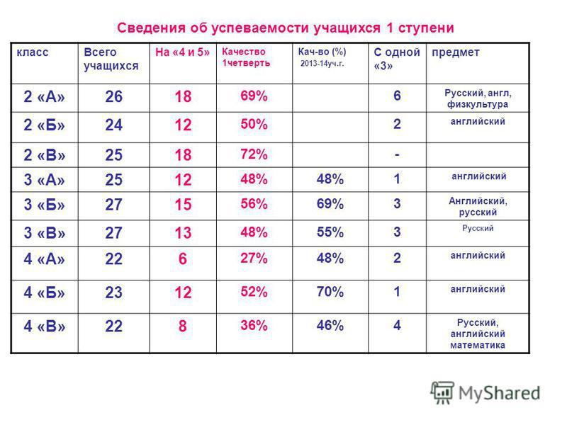 Сведения об успеваемости учатихся 1 ступени класс Всего учатихся На «4 и 5» Качество 1 четверть Кач-во (%) 2013-14 уч.г. С одной «3» предмет 2 «А»2618 69%6 Русский, англ, физкультура 2 «Б»2412 50%2 английский 2 «В»2518 72%- 3 «А»2512 48% 1 английский