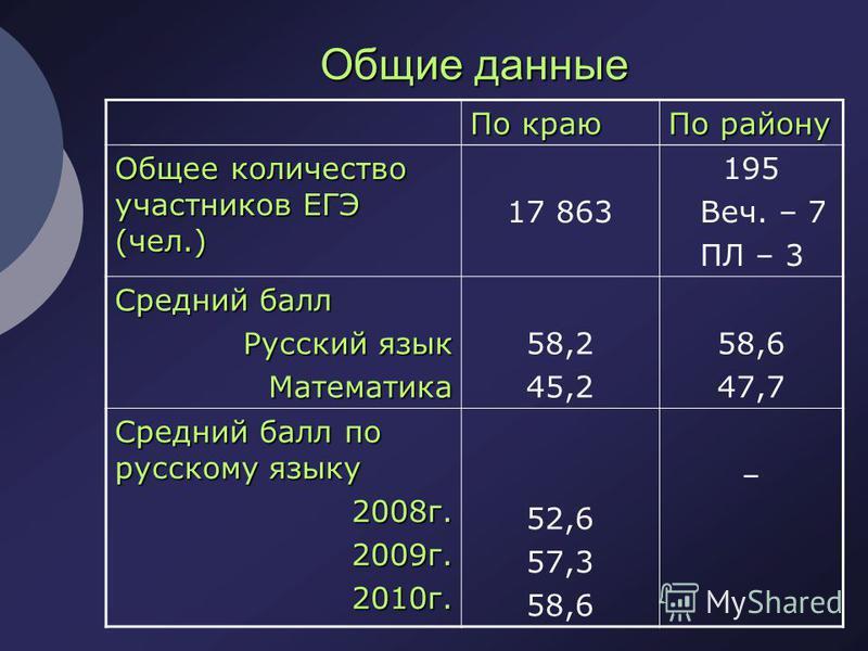Общие данные По краю По району Общее количество участников ЕГЭ (чел.) 17 863 195 Веч. – 7 ПЛ – 3 Средний балл Русский язык Математика Математика 58,2 45,2 58,6 47,7 Средний балл по русскому языку 2008 г.2009 г.2010 г. 52,6 57,3 58,6 –