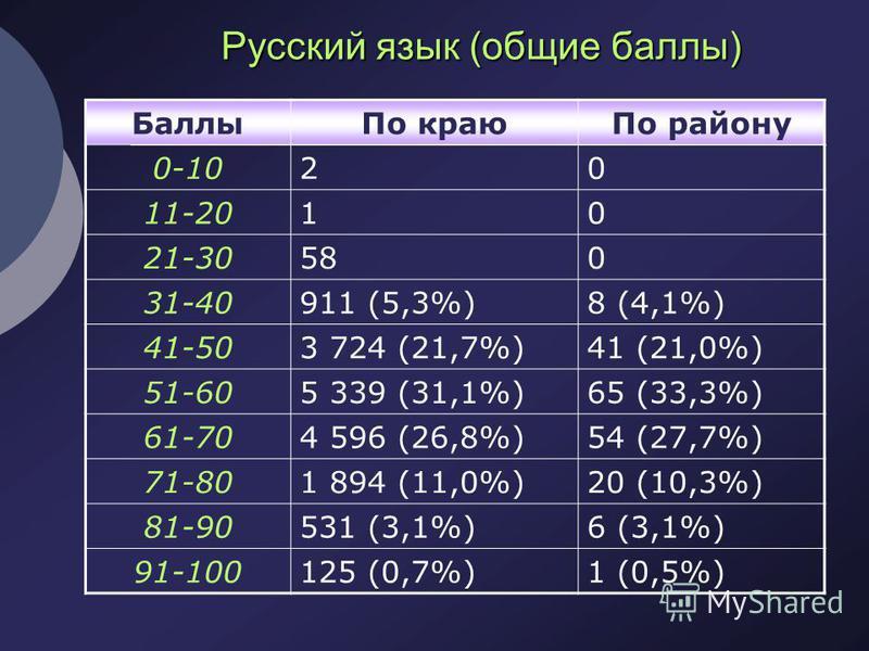 Русский язык (общие баллы) Баллы По краю По району 0-1020 11-2010 21-30580 31-40911 (5,3%)8 (4,1%) 41-503 724 (21,7%)41 (21,0%) 51-605 339 (31,1%)65 (33,3%) 61-704 596 (26,8%)54 (27,7%) 71-801 894 (11,0%)20 (10,3%) 81-90531 (3,1%)6 (3,1%) 91-100125 (