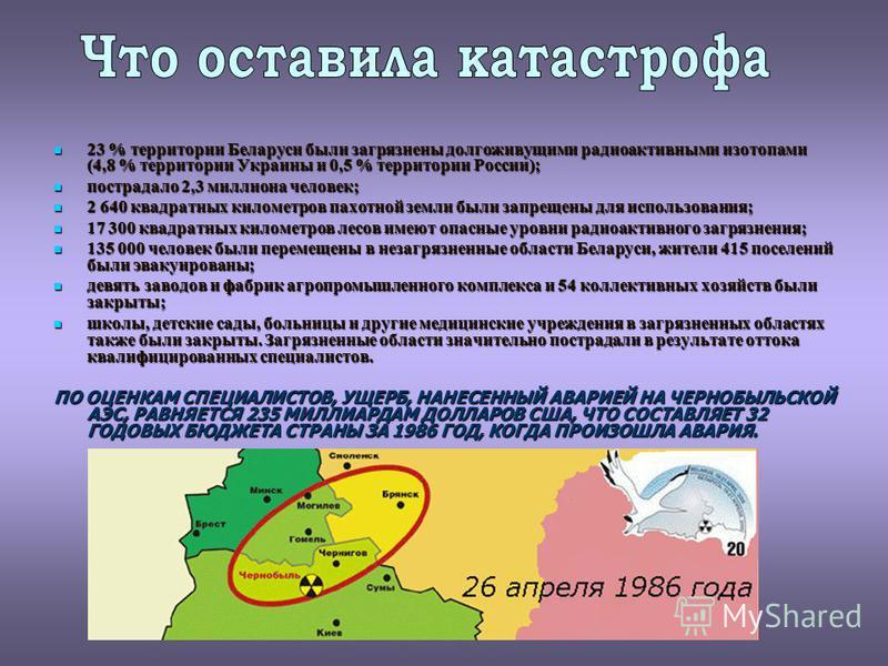 23 % территории Беларуси были загрязнены долгоживущими радиоактивными изотопами (4,8 % территории Украины и 0,5 % территории России); 23 % территории Беларуси были загрязнены долгоживущими радиоактивными изотопами (4,8 % территории Украины и 0,5 % те