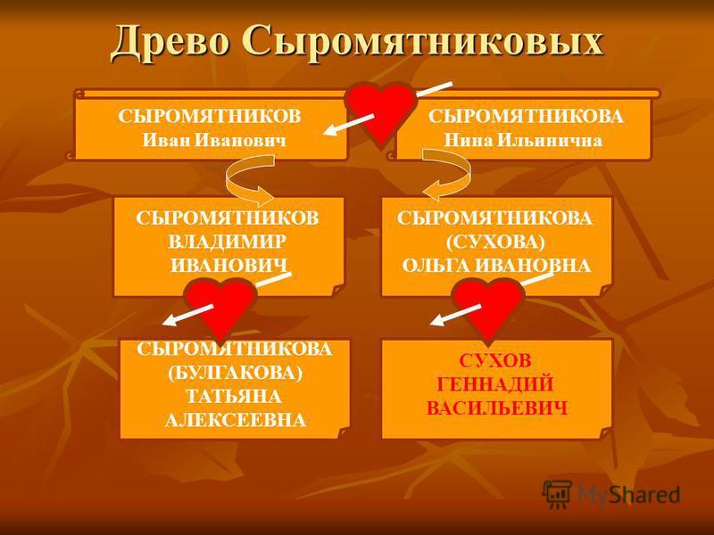 Древо Сыромятниковых СЫРОМЯТНИКОВА Нина Ильинична СЫРОМЯТНИКОВ Иван Иванович СЫРОМЯТНИКОВА (СУХОВА) ОЛЬГА ИВАНОВНА СЫРОМЯТНИКОВ ВЛАДИМИР ИВАНОВИЧ СЫРОМЯТНИКОВА (БУЛГАКОВА) ТАТЬЯНА АЛЕКСЕЕВНА СУХОВ ГЕННАДИЙ ВАСИЛЬЕВИЧ