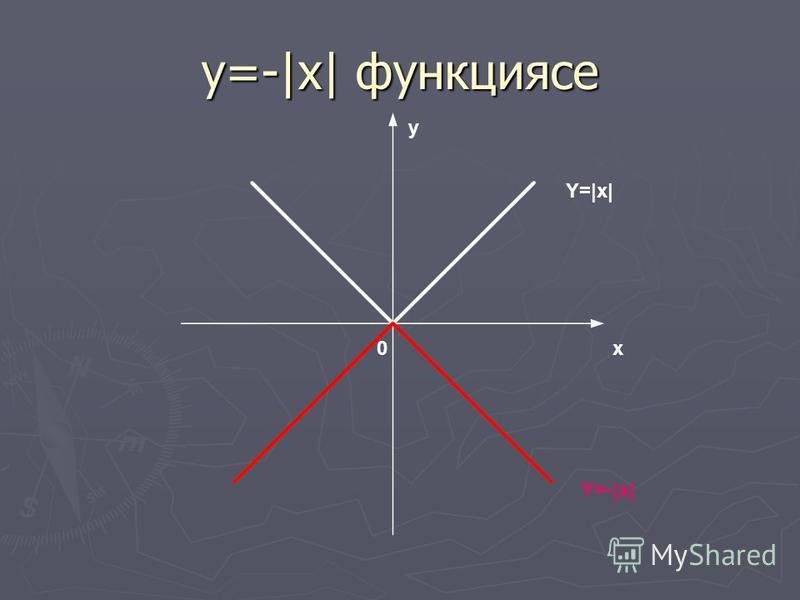 у=-|x| функциясе x y 0 Y=|x| Y=-|x|