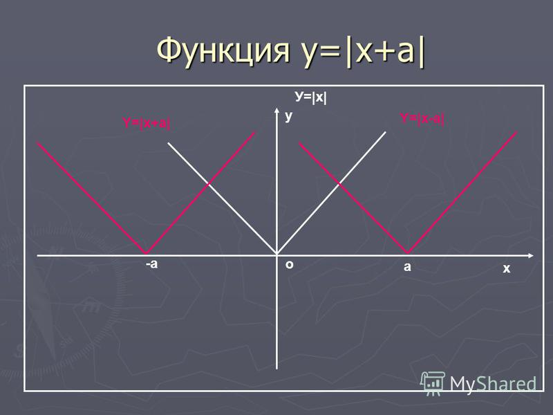 Функция y=|x+a| Функция y=|x+a| о х у У=|x| -a a Y=|x+a| Y=|x-a|